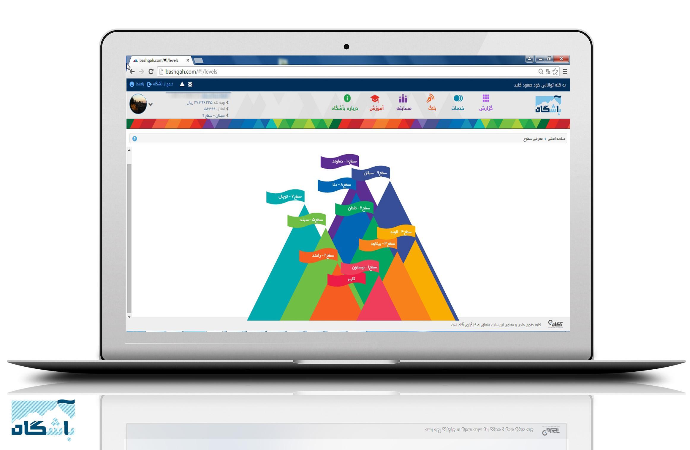 راهنمای بآشگاه مشتریان آگاه، کارگزاری آگاه، ورود به بآشگاه، نحوه ثبت نام در بآشگاه مشتریان، عضویت در بآشگاه، تغییر عکس پروفایل، منوی کاربری بآشگاه، نوار ابزار بآشگاه، محاسبه ريال و امتیاز بآشگاه، انتقال امتیاز, انتقال ژنولوژی, گزارش امتیازات, تراز ريال وهزینه, اتصال با سایر سیستم ها, اتصال با ساعت همفکران, اتصال با سایت آواگلد, ثبت درخواست واریز وجه, مسابقه
