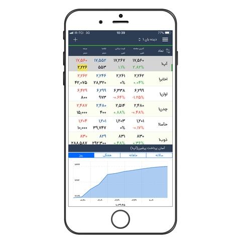 نمایش نمودارهای روزانه، هفتگی، ماهانه و سالانه نماد در اپلیکیشن آسا