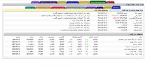 اوراق بهادار در سایت tsetmc