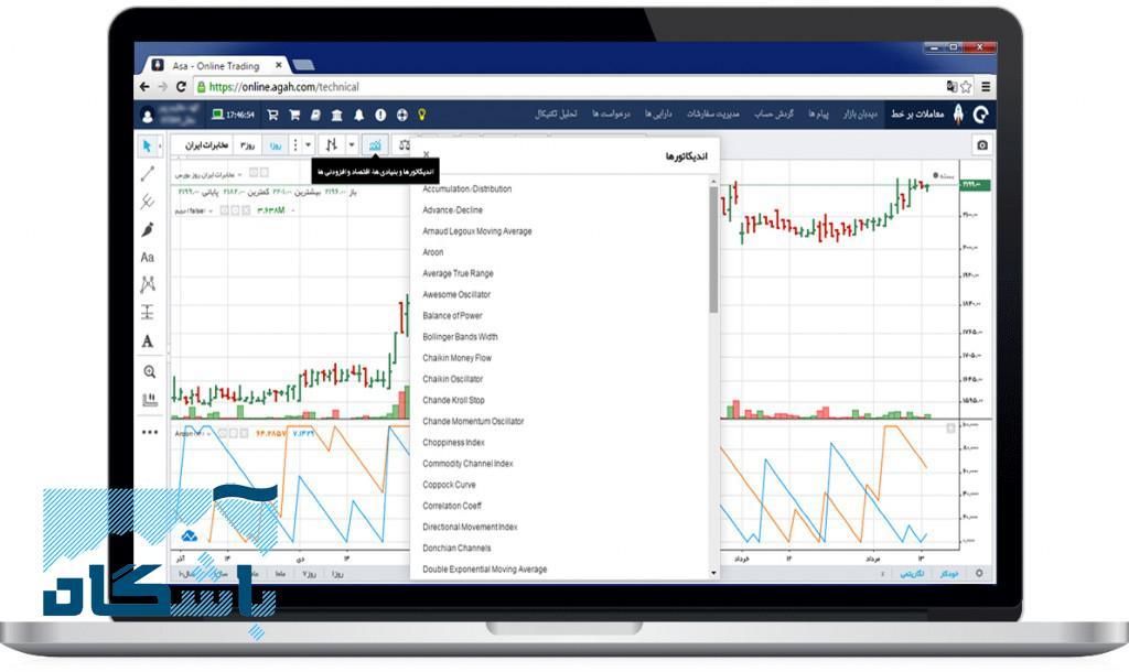 پنل تحلیل تکنیکال نرم افزار آنلاین آسا, تحلیل تکنیکال مقدماتی, نمودار تحلیل تکنیکال سهام, مقایسه نمودار تکنیکال دو نماد, تحلیلگر, خط حمایت, خط مقاومت, پیش بینی قیمت سهام, الکوی هارمونیک, امواج الیوت, فیبوناچی, کندل