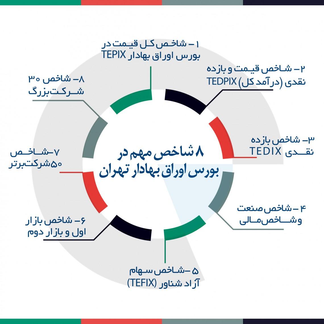 ۸ شاخص مهم در بورس اوراق بهادار تهران
