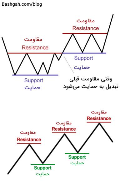 مقاومت و حمایت در نمودار