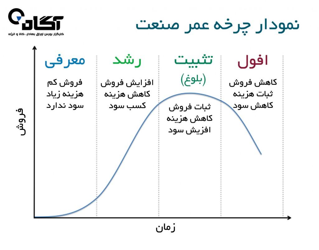 عوامل بنیادی مشترک تاثیر گذار بر صنایع کشور