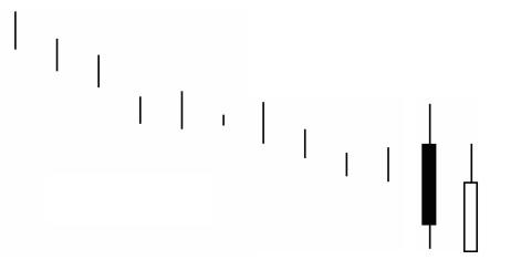 کندل استیک ها در تحلیل تکنیکال