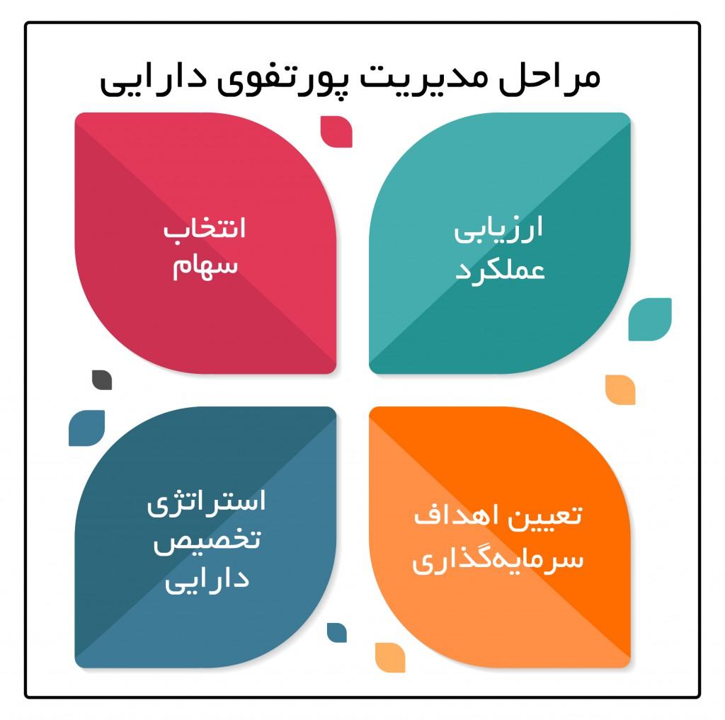 مراحل مدیریت پورتفوی دارایی