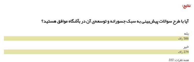 نتیجه نظرسنجی مسابقات جسورانه
