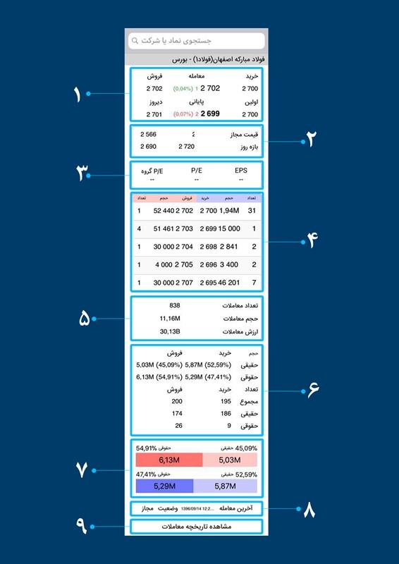 راهنمای اپلیکیشن Fast TSE