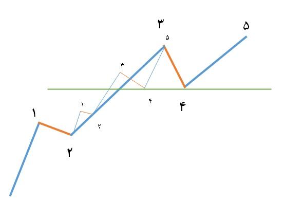 پیش بینی امواج در موج های اصلاحی