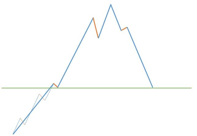 پیش بینی رفتار بازار پس از موج پنجم
