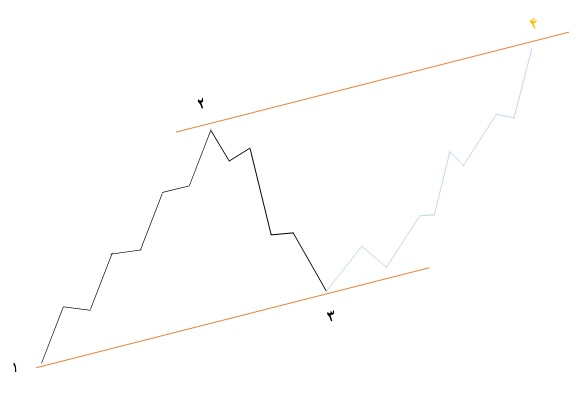 تحلیل تکنیکال؛ آشنایی با امواج الیوت 2