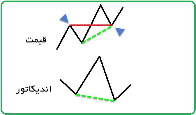 واگرایی و کاربرد آن در تحلیل تکنیکال (2)