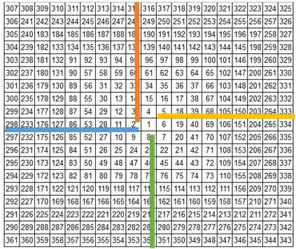 معرفی نظریه گن و الگوی قیمت _ زمان