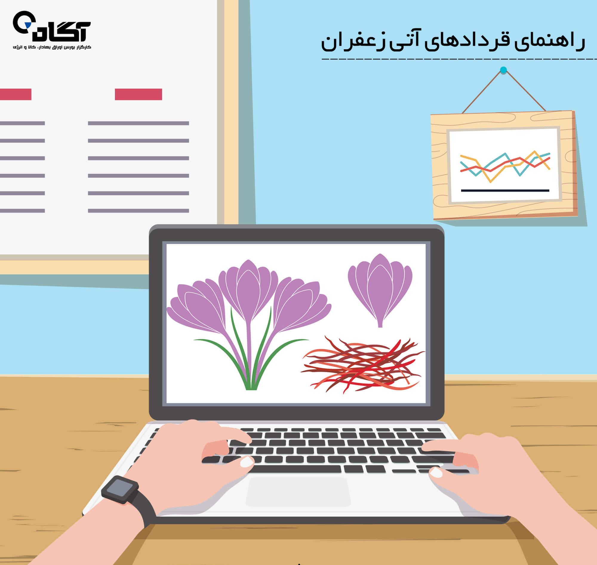 قراردادهای آتی زعفران در بورس کالای ایران
