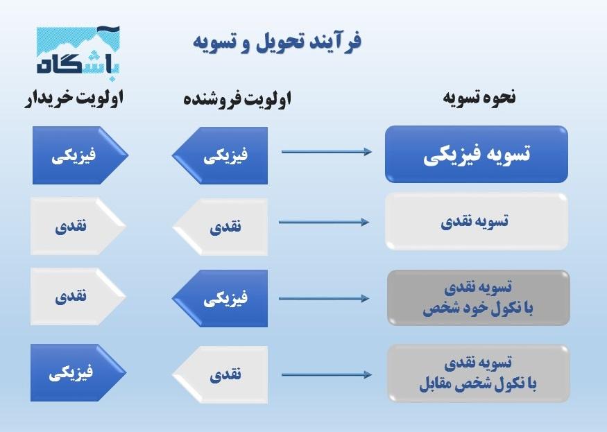 همه چیز درباره قرارداد آتی سبد سهام: بخش دوم ارزشگذاری و مشخصات قرارداد آتی سبد سهام