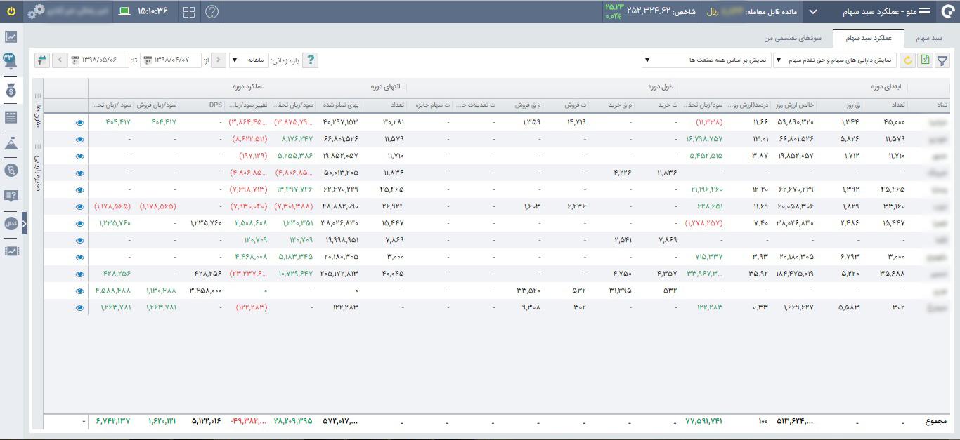 مدیریت سبد دارایی در معاملات آنلاین سهام و اوراق بهادار , کارگزاری آگاه , دارایی سهام