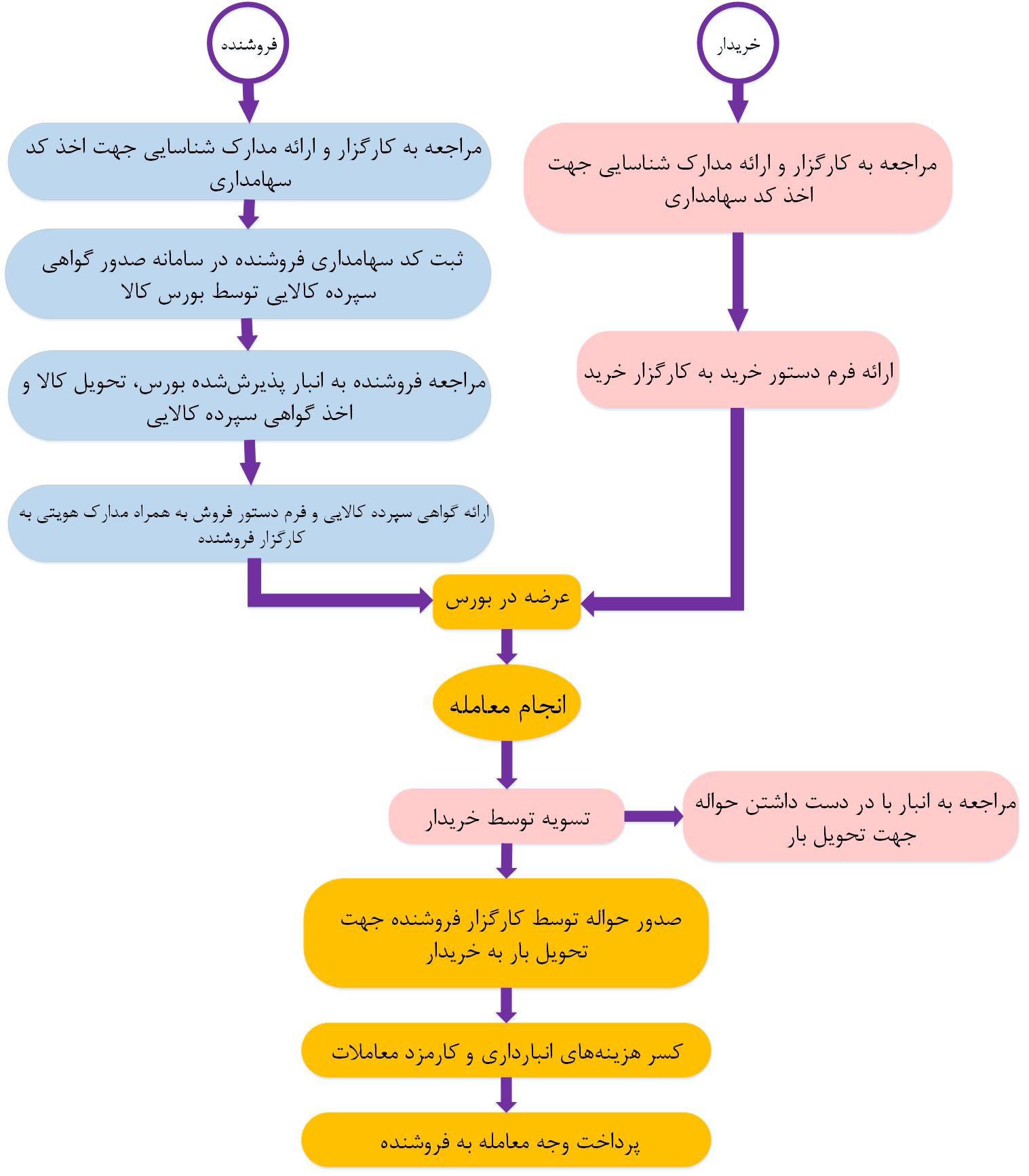 گواهی سپرده کالا در بورس کالای ایران