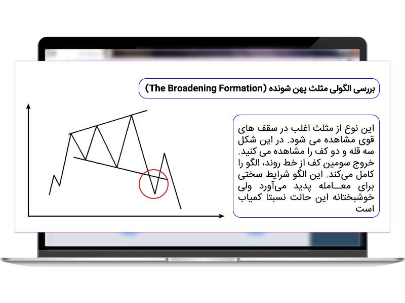 الگوی مثلث پهن شونده در تحلیل تکنیکال