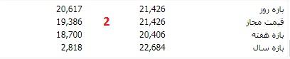 بازه فیمت سهام در سایت tse