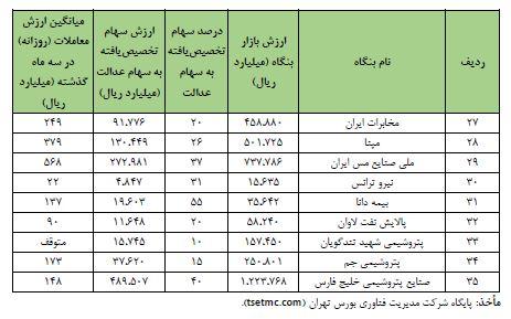 فهرست شرکت های بورسی موجود در سبد سهام عدالت