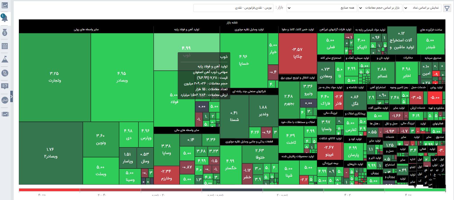 نقشه بازار در پنل معاملاتی آساتریدرآگاه