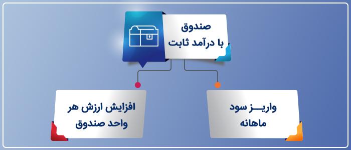 انواع صندوق های سرمایه گذاری با در آمد ثابت