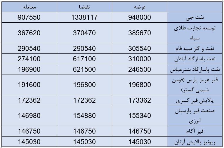 بازار قیر در ایران