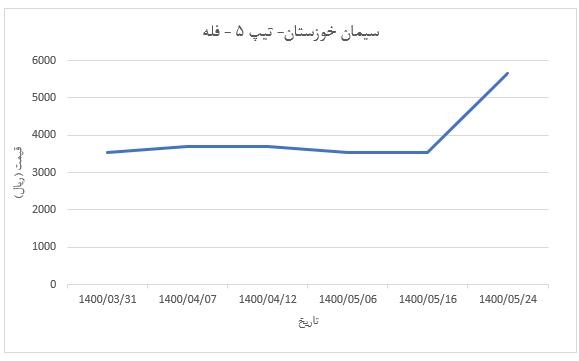 نمودار قیمت سیمان خوزستان – فله تیپ 5