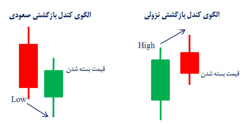 الگوی کندل بازگشتی (Reversal Bar Pattern)