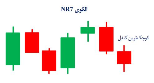 الگوی NR7