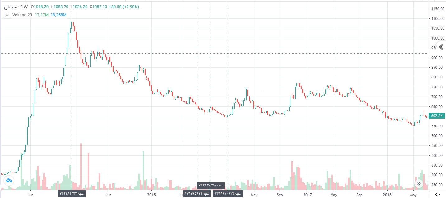 تاثیر برجام بر سهام گروه صنعت سیمان